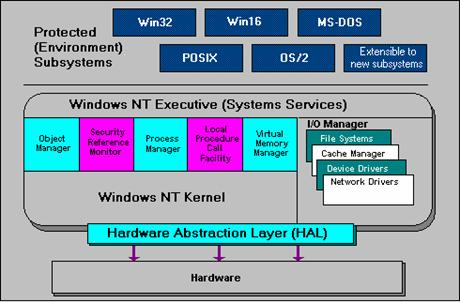 Windows nt workstation in engineering and science for Windows 7 architecture